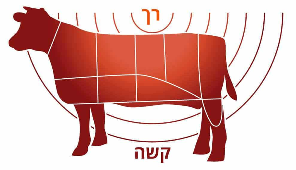 איך לבשל בשר בקר סו-ויד? 3